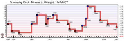 http://en.wikipedia.org/wiki/Image:Doomsday_Clock_graph.svg