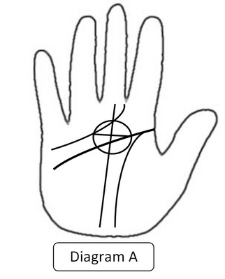 "Ovi Magazine : Quantum Palmistry: The "" "" (cross) Constellation by ..."