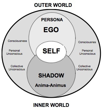 how carl jung came to the conclusion that there existed a collective unconscious The collective unconscious, as jung reminded his audience, operates by a mechanism that in jungian language is called compensation it will try to correct conscious attitudes that are too narrow or one-sided by offering, by means of archetypal content, a compensatory alternative.
